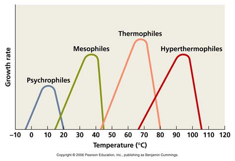 definition of temperature range physical