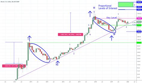 As bitcoin continues to have an amazing bull run in 2021, the question on everyone's mind is whether this is the right time to buy. How Much Is Bitcoin Stock Right Now - Stocks Walls