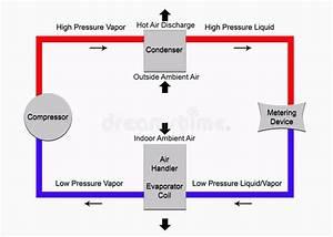 Basic Refrigeration Cycle Stock Illustration  Illustration