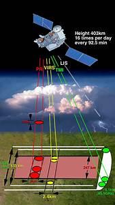 Diagram Of The Trmm Instruments Measurement Path