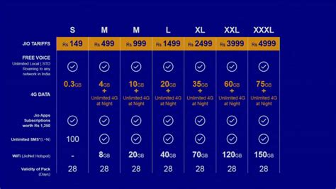 10 things you should about reliance jio 4g lte launch and tariff plans bgr india