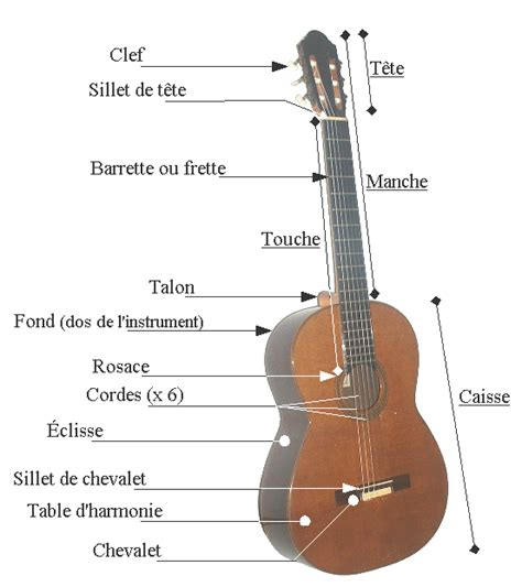 file elements guitare classique png wikimedia commons