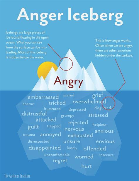 anger iceberg creative social worker