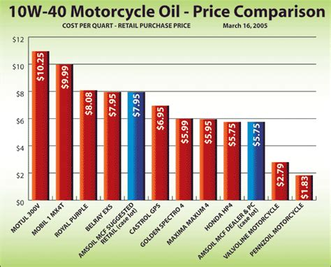 10w-40 Synthetic Motorcycle Oil (mcf) From Amsoil