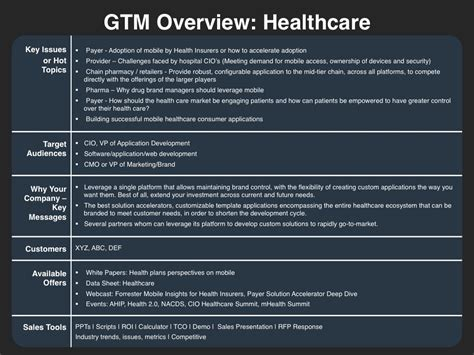 Gtm Plan Template by Demand Creation Planning Template Four Quadrant