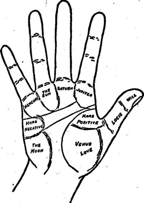 Chapter V. The Mounts Of The Hand And Their Meaning