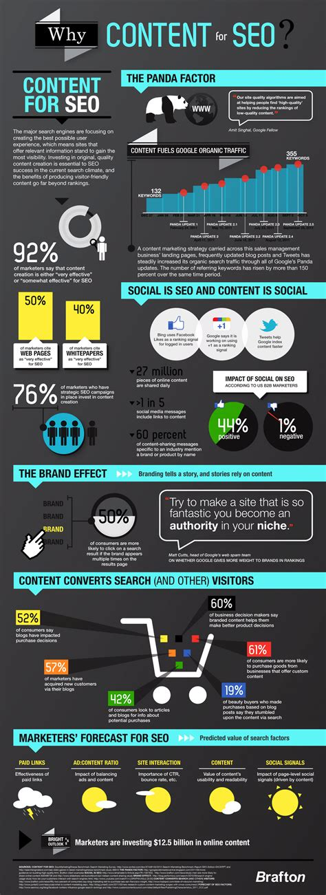 Seo Content by 5 Cool Content Marketing Infographics You Shouldn T Miss