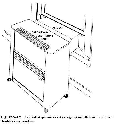 Window Mounted Console Type Air Conditioners
