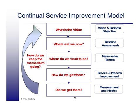Itil V Model Diagram Testing V Diagram Elsavadorla