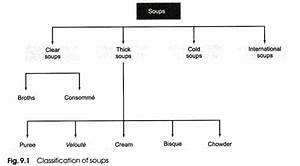 Soup Classification Chart Soup Meaning And Classification Food Production