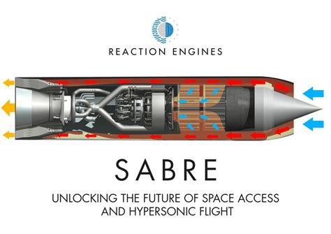Rolls Royce Sabre by Rolls Royce And Boeing Invest 163 27m In Sabre Air Breathing