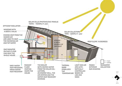green building house plans the zeb house in produces its own energy blackle mag