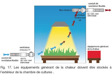 extracteur d air chambre de culture les conseils air culture indoor
