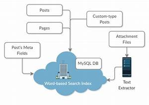 Full Text Search Pdf And More