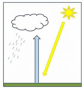 High School Science Lesson Plan  Convectional Rainfall