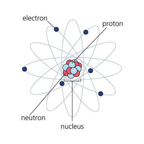 Neil Bohrs atomic model - Learn about the basics of