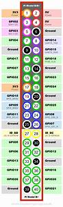 Raspberry Pi B  Gpio Header Details And Pinout