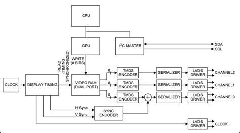 video display signals   max dp hdmidvi level