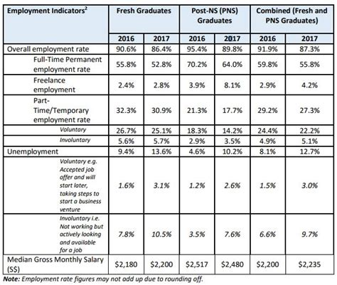 Fresh Graduates Employment by Singapore S Polytechnic Graduates Earned S 2 235 In 2017