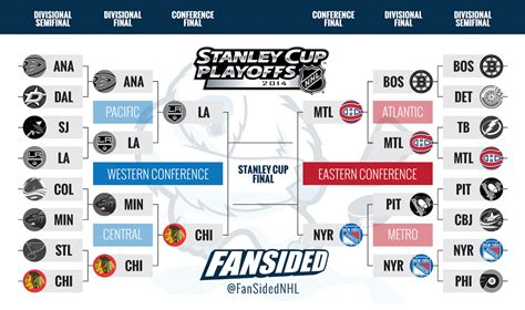 updates  updated bracket     playoffs nhl