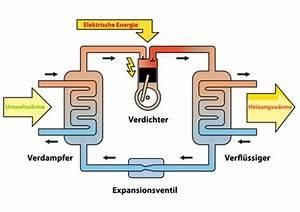 Luft Wasser Wärmepumpe Funktion : w rmepumpe ~ Articles-book.com Haus und Dekorationen