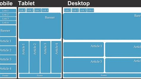 Como Se Hace Una Web Con Templates Html5 by Responsive Web Design Html Css3 Ciclos Formativos