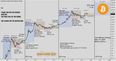Let's examine this chart in depth, as it helps to clarify the price effect of previous. Is the Bitcoin halving already priced in? - What experts say