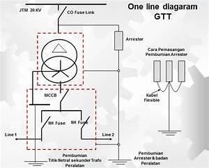 U05de U05ea U05e0 U05d4  Perlengkapan Tenaga Listrik Di Gardu Distribusi  Gardu Trafo Tiang