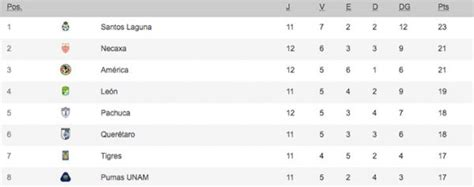 Paddlereport: Tabla De Posiciones Liga Mx Apertura 2020 ...