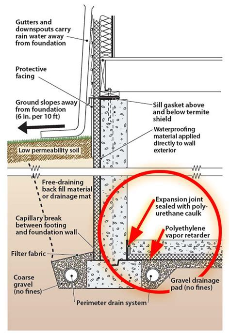 Capillary Break Beneath Slab   Polyethylene Sheeting or