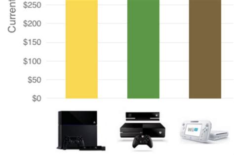 2 xbox ones on the same network which console to buy wii u xbox one or playstation 4 time