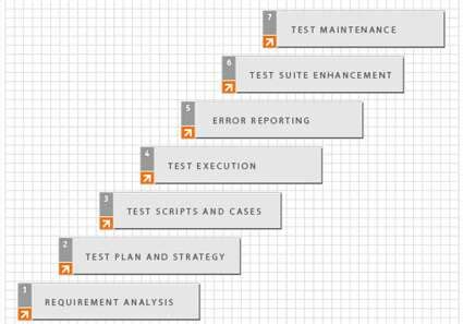 building  software test  regression plan embedded