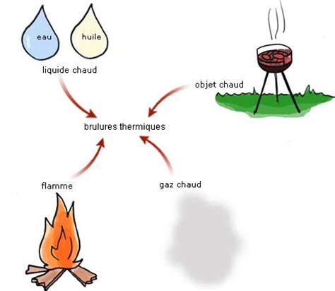 soleil dans la cuisine brûlure thermiques chimiques par le soleil par le froid