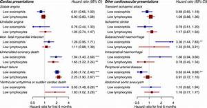 Low Eosinophil And Low Lymphocyte Counts And The Incidence