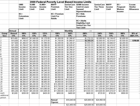 federal poverty line table meh 39 5 fpl table