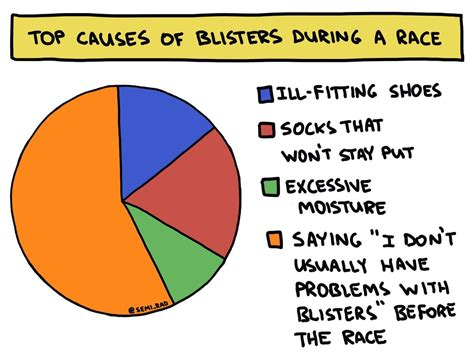 Foot Blister Diagram by Trail Aid Blister Prevention And Care Irunfar