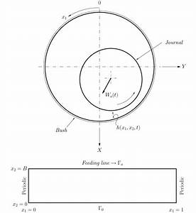 Journal Bearing Diagram : schematic representation of the journal bearing and the ~ A.2002-acura-tl-radio.info Haus und Dekorationen