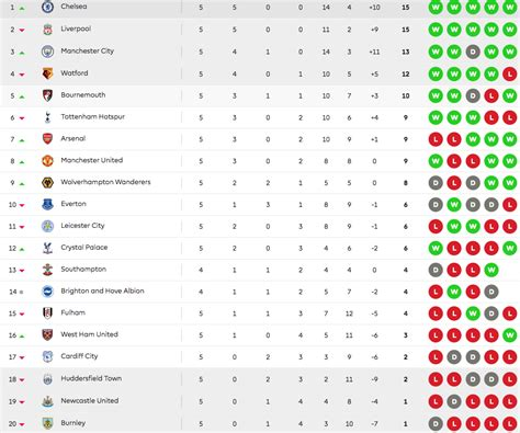 Barclays Premier League Table 17 18