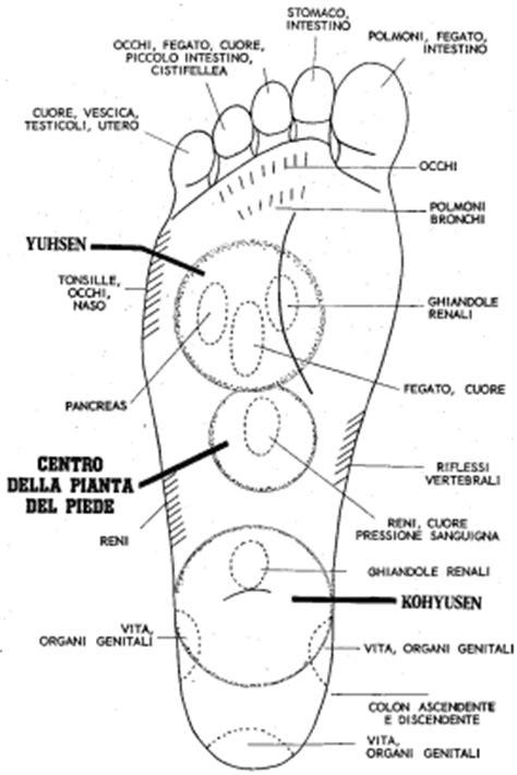 dolore al piede parte interna riflessologia plantare della mano riflessologia plantare