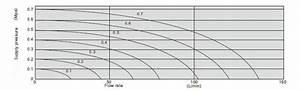 Pneumatic Solenoid Valve  3 Way  12v  24v  110v  220v