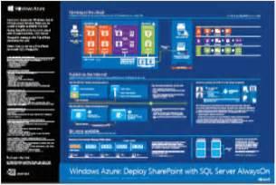 sharepoint architektur technische diagramme für sharepoint 2013
