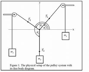 Solved  2 3 Figure 1  The Physical Setup Of The Pulley Sys