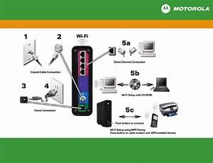 Motorola Surfboard Sbg6580 No Power Light