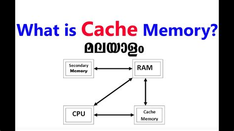 [malayalam] What Is Cache Memory?