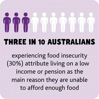 Facts Foodbank Insecurity Australia Hunger Hub Targets