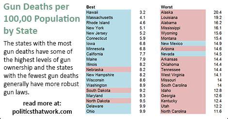 gun deaths  state