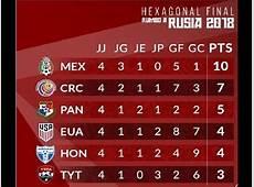 Tabla De Posiciones Copa America Copa América 2015