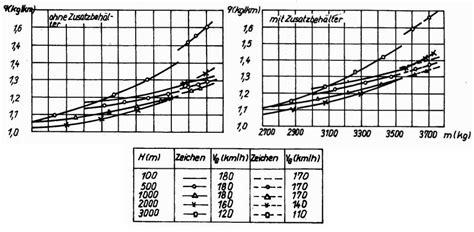 berechnung aktionsradius flugweite flugdauer die