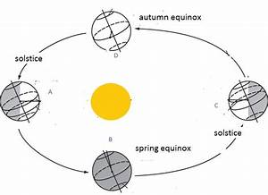 The Equinox March 20 2017  U2013 The Science Geek