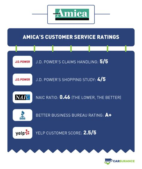 amica auto insurance review  update